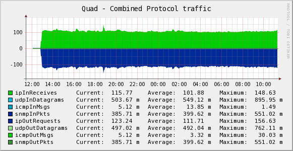 quad_total_traffic.png