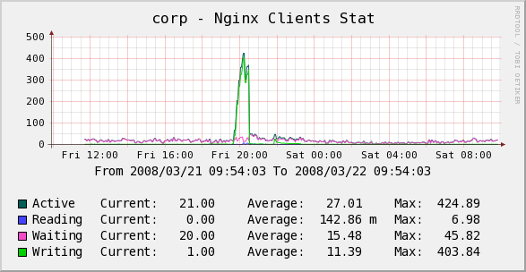 graph_image_nginx_clients_stat.png