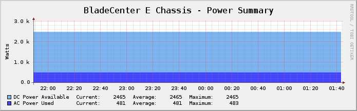 BladeCenter E Enclosure - Power Summary.png