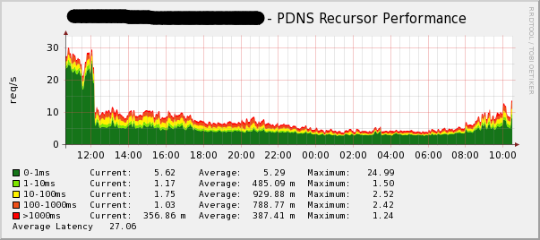 pdns-performance.png