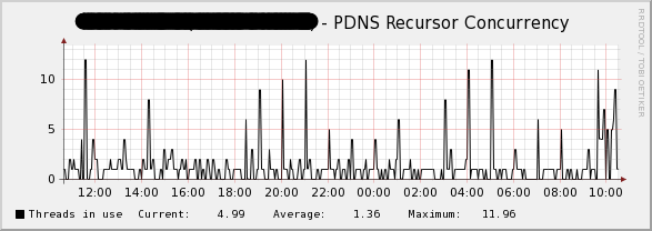 pdns-concurrency.png