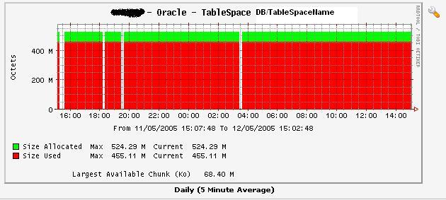 graph3 - TableSpace size used vs allocated.JPG