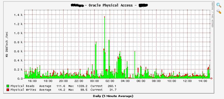 graph1 - Database Physical Accesses.JPG