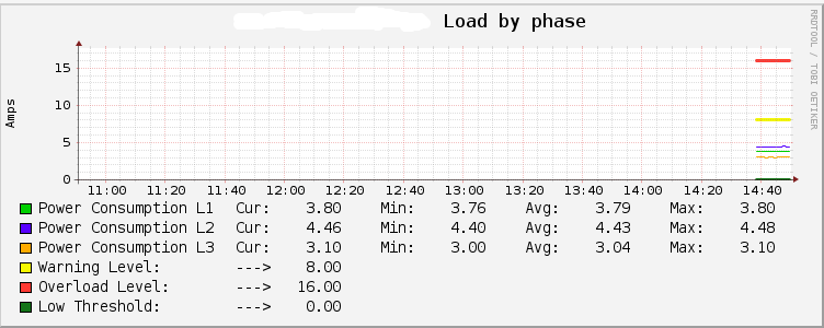 apc-rack-pdu-load-by-phase.PNG