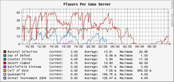 game_servers_graph.png