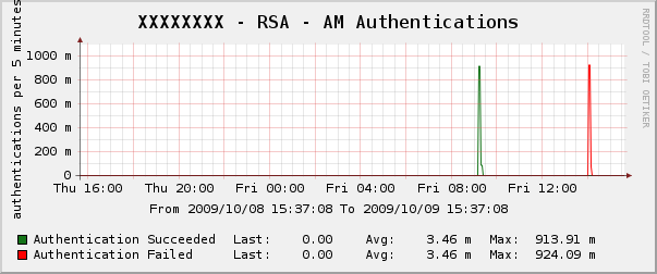 rsa_securid-am_authentication.png