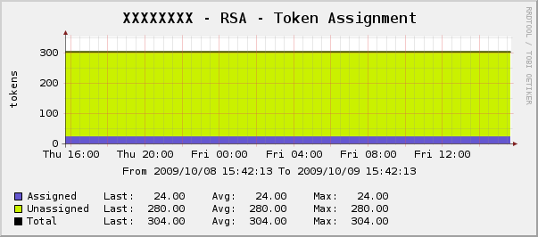 rsa_securid-token_assignment.png