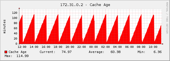 cache_age.png
