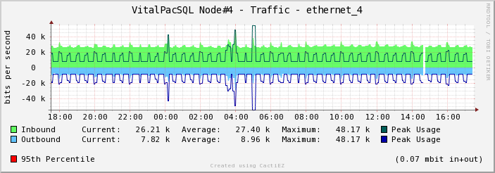 graph_image_interface traffic with 95th for Vitalpac server.png