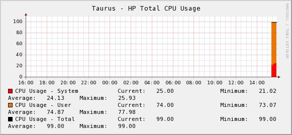 hp_total_cpu_usage.JPG