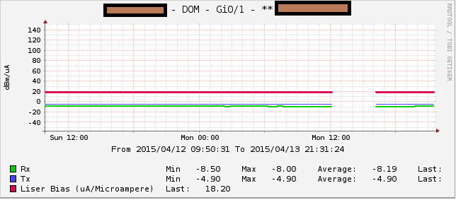 Example_SFP_LightLevelMonitoring_CactiModifications_Filtered.png