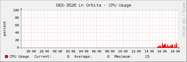 cacti_graph_template_dlink_switch_cpu_usage.png