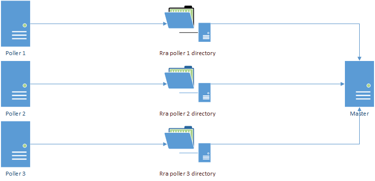 new_rra_directory_structure.png