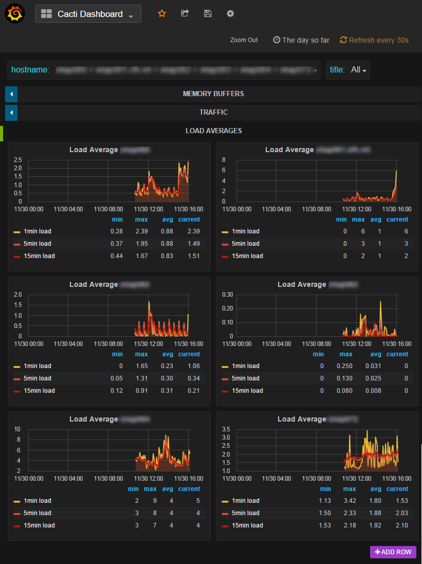 Grafana_InfluxDB_CereusTransporter_LoadAverages.png