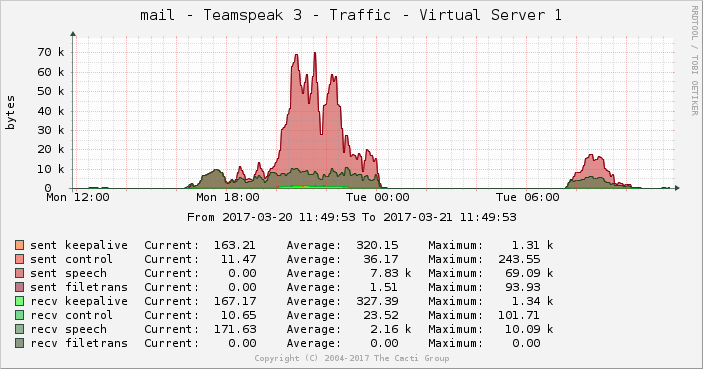 graph_teamspeak3_traffic.png