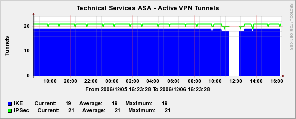 active-VPN-tunnels.png
