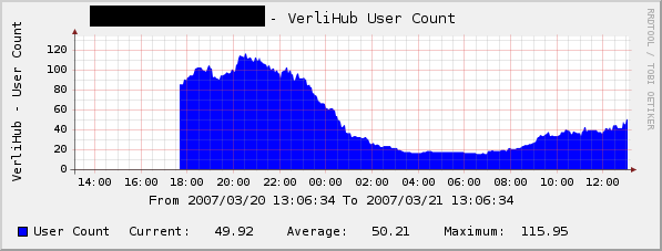 graph_image_usercount.png