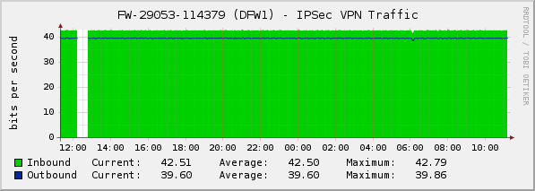 ipsec_traffic.png